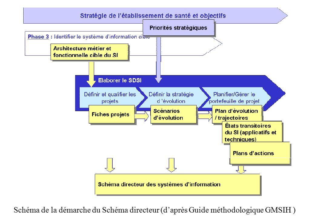 Schéma de la démarche du Schéma directeur (d'après Guide méthodologique GMSIH )