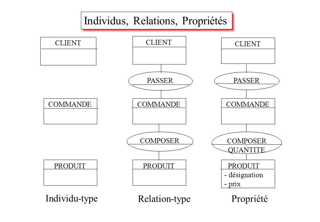 CLIENT COMMANDE PRODUIT PASSER COMPOSER Individu-type Relation-typePropriété PRODUIT - désignation - prix COMPOSER QUANTITE Individus, Relations, Propriétés
