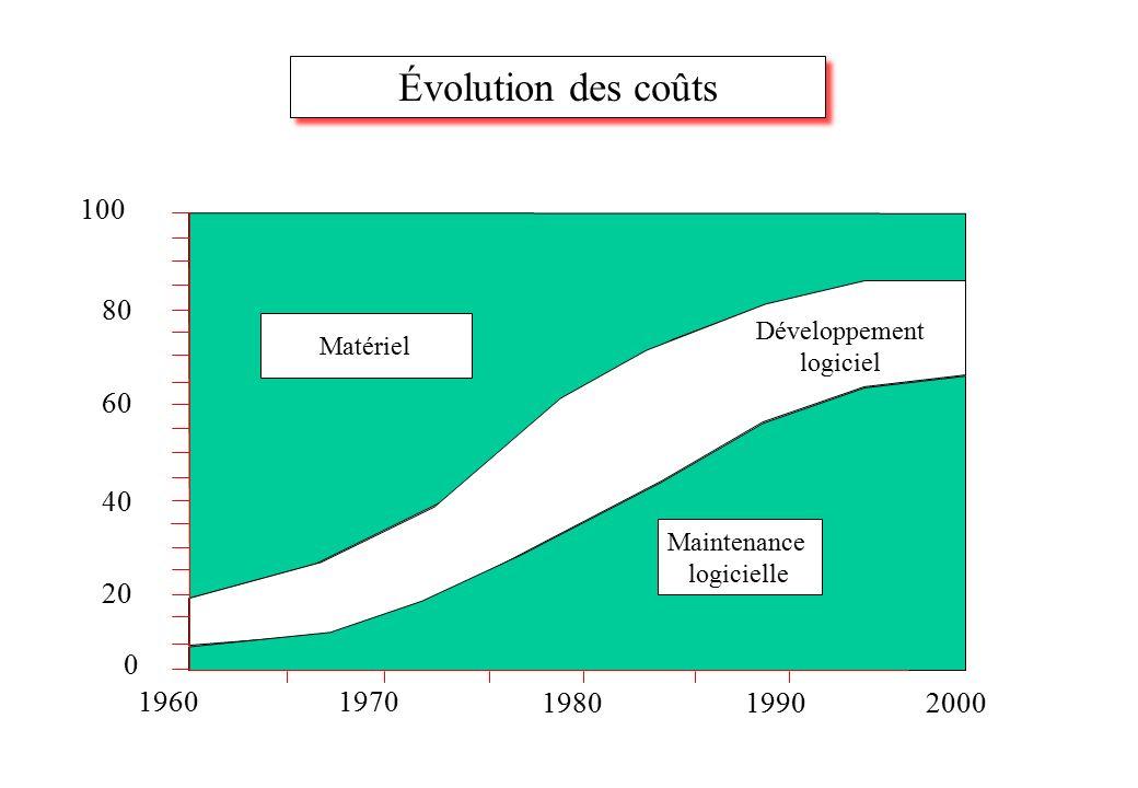 0 20 40 60 80 100 19601970 19801990 Matériel Maintenance logicielle Développement logiciel 2000 Évolution des coûts
