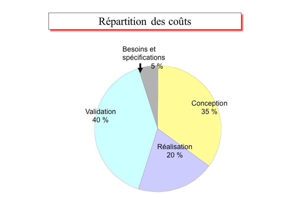 Répartition des coûts