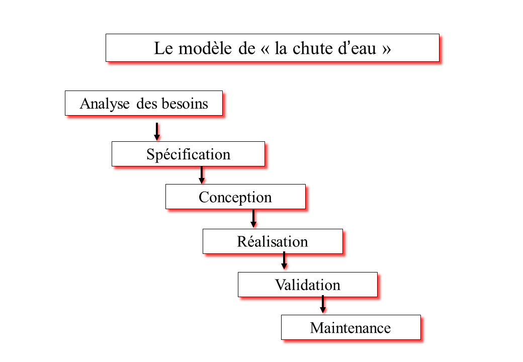 Analyse des besoins Spécification Conception Réalisation Validation Maintenance Le modèle de « la chute d ' eau »