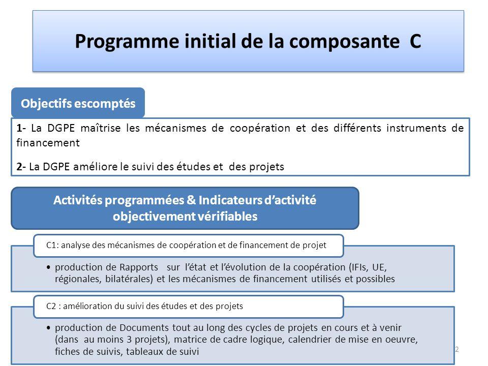 Programme initial de la composante C Activités programmées & Indicateurs d'activité objectivement vérifiables Objectifs escomptés 1- La DGPE maîtrise les mécanismes de coopération et des différents instruments de financement 2- La DGPE améliore le suivi des études et des projets production de Rapports sur l'état et l'évolution de la coopération (IFIs, UE, régionales, bilatérales) et les mécanismes de financement utilisés et possibles C1: analyse des mécanismes de coopération et de financement de projet production de Documents tout au long des cycles de projets en cours et à venir (dans au moins 3 projets), matrice de cadre logique, calendrier de mise en oeuvre, fiches de suivis, tableaux de suivi C2 : amélioration du suivi des études et des projets 2