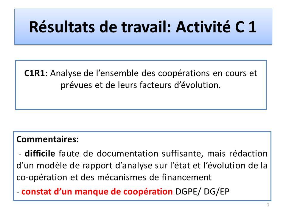 Résultats de travail: Activité C 1 Commentaires: - difficile faute de documentation suffisante, mais rédaction d'un modèle de rapport d'analyse sur l'état et l'évolution de la co-opération et des mécanismes de financement - constat d'un manque de coopération DGPE/ DG/EP C1R1: Analyse de l'ensemble des coopérations en cours et prévues et de leurs facteurs d'évolution.
