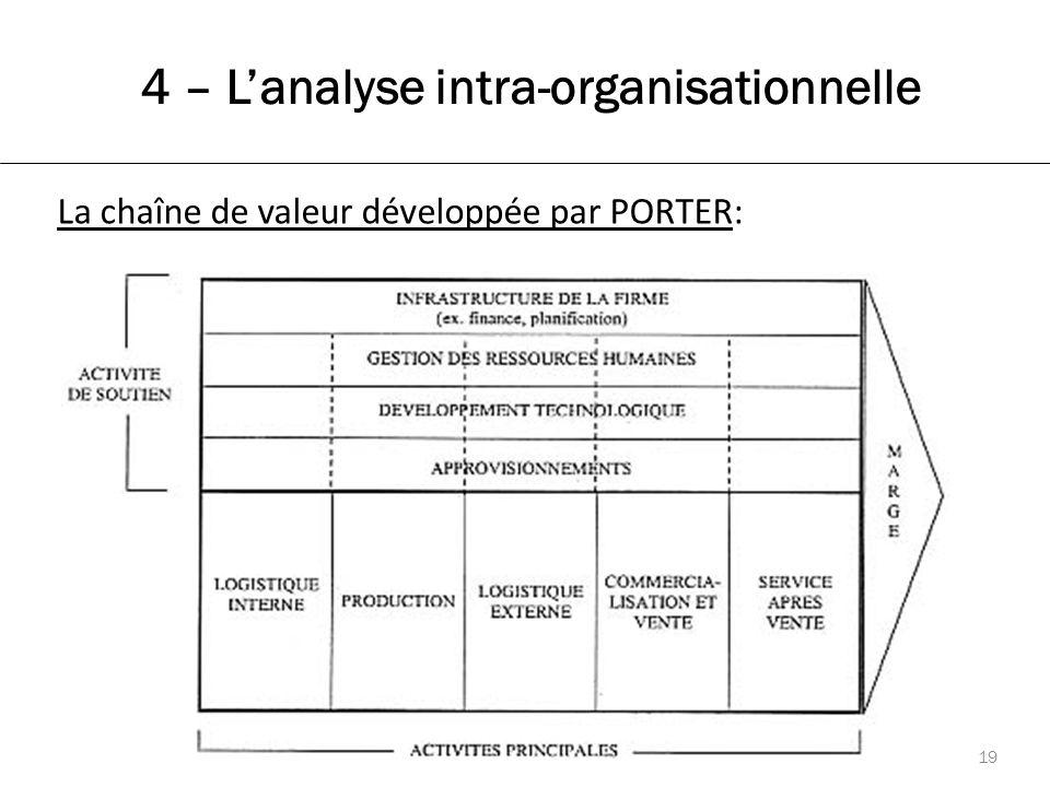 19 La chaîne de valeur développée par PORTER: 4 – L'analyse intra-organisationnelle