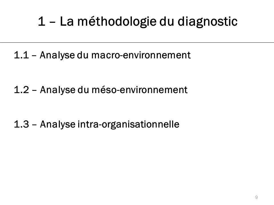 1 – La méthodologie du diagnostic 1.1 – Analyse du macro-environnement 1.2 – Analyse du méso-environnement 1.3 – Analyse intra-organisationnelle 9