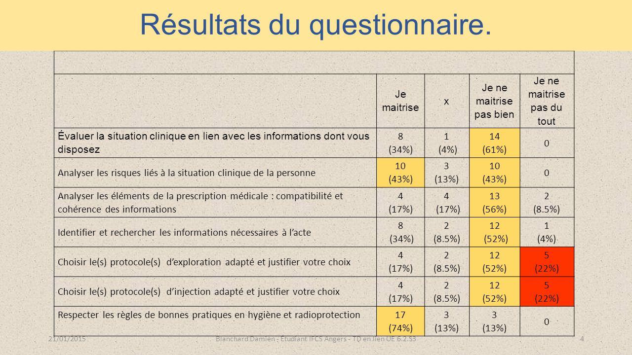 T.D en lien avec l'UE.6.2.S3 Je maitrise x Je ne maitrise pas bien Je ne maitrise pas du tout Évaluer la situation clinique en lien avec les informations dont vous disposez 8 (34%) 1 (4%) 14 (61%) 0 Analyser les risques liés à la situation clinique de la personne 10 (43%) 3 (13%) 10 (43%) 0 Analyser les éléments de la prescription médicale : compatibilité et cohérence des informations 4 (17%) 4 (17%) 13 (56%) 2 (8.5%) Identifier et rechercher les informations nécessaires à l'acte 8 (34%) 2 (8.5%) 12 (52%) 1 (4%) Choisir le(s) protocole(s) d'exploration adapté et justifier votre choix 4 (17%) 2 (8.5%) 12 (52%) 5 (22%) Choisir le(s) protocole(s) d'injection adapté et justifier votre choix 4 (17%) 2 (8.5%) 12 (52%) 5 (22%) Respecter les règles de bonnes pratiques en hygiène et radioprotection 17 (74%) 3 (13%) 3 (13%) 0 21/01/2015Blanchard Damien - Étudiant IFCS Angers - TD en lien UE 6.2.S34 Résultats du questionnaire.