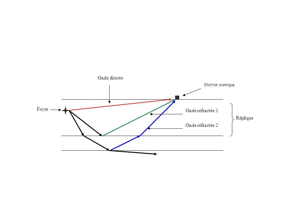 Roches métamorphiques Ces roches sont le produit de la transformation en profondeur (de 5 à 100 km), sous l influence de l augmentation de la température et de la pression, de tous les types de terrains (magmatiques ou sédimentaires) enfouis lors de la formation des chaînes de montagnes, orogenèse : cette transformation s accompagne d une recristallisation de nouveaux minéraux et d une déformation qui se traduit par un débit en feuillets ou foliation.