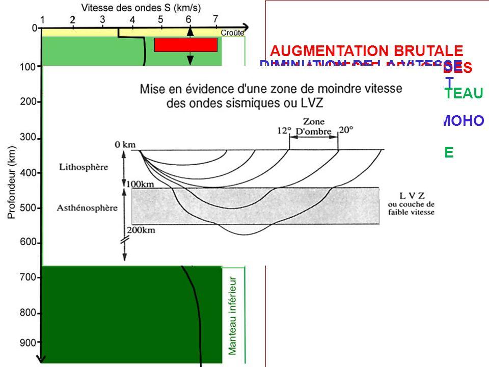AUGMENTATION BRUTALE DE LA VITESSE DES ONDES LIMITE CROUTE - MANTEAU DISCONTINUITE DU MOHO DIMINUTION DE LA VITESSE DES ONDES ENTRE 100 ET 200 Km ZONE DE LA LVZ DISCONTINUITE ENTRE LITHOSPHERE ET ASTHENOSPHERE
