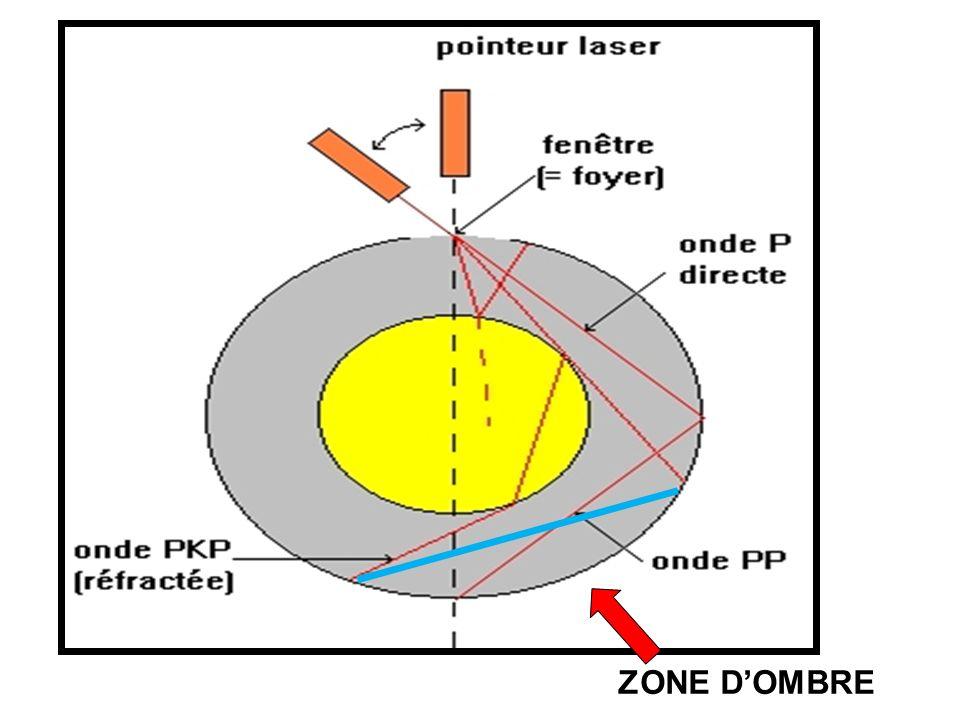Noyau Manteau Zone d'ombre 105° 140° Discontinuité de Gutenberg 2900 Km Le rai sismique(onde P) émergeant à 105° directe (est tangent à une discontinuité = au noyau externe).