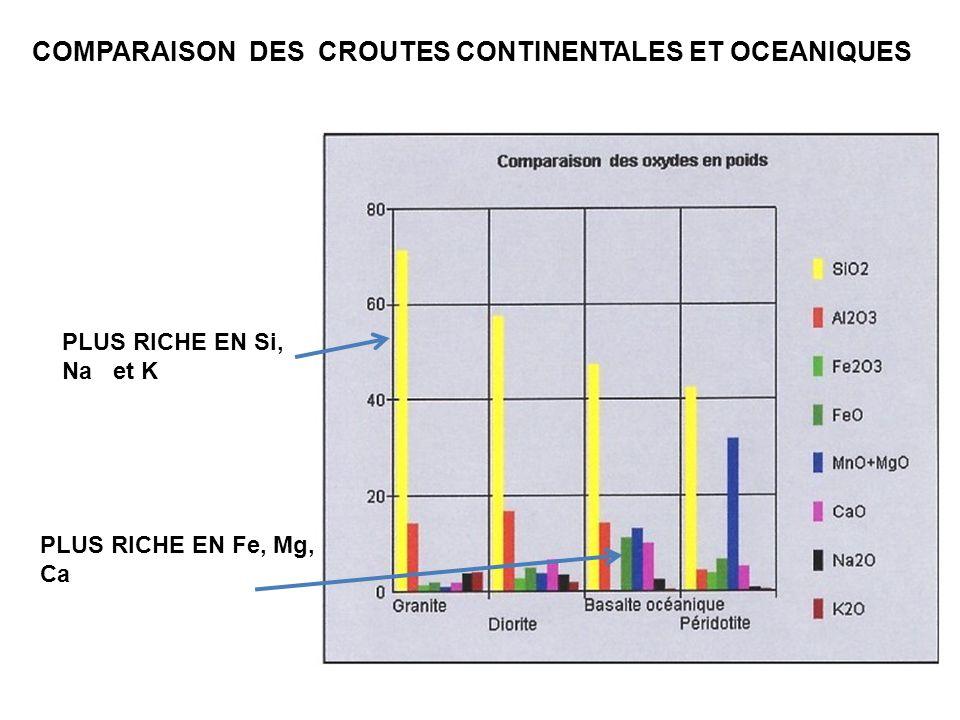 COMPARAISON DES CROUTES CONTINENTALES ET OCEANIQUES PLUS RICHE EN Si, Na et K PLUS RICHE EN Fe, Mg, Ca