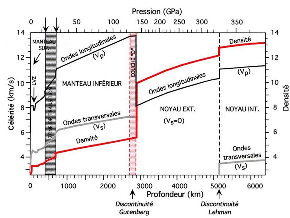 Les processus de formation des roches sédimentaires.