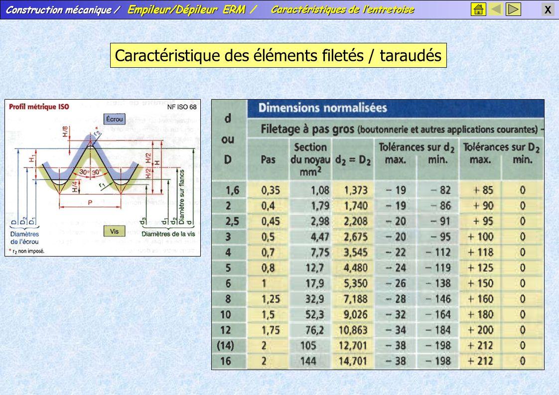 Construction mécanique / Empileur/Dépileur ERM Construction mécanique / Empileur/Dépileur ERM / X Caractéristique des éléments filetés / taraudés Cara