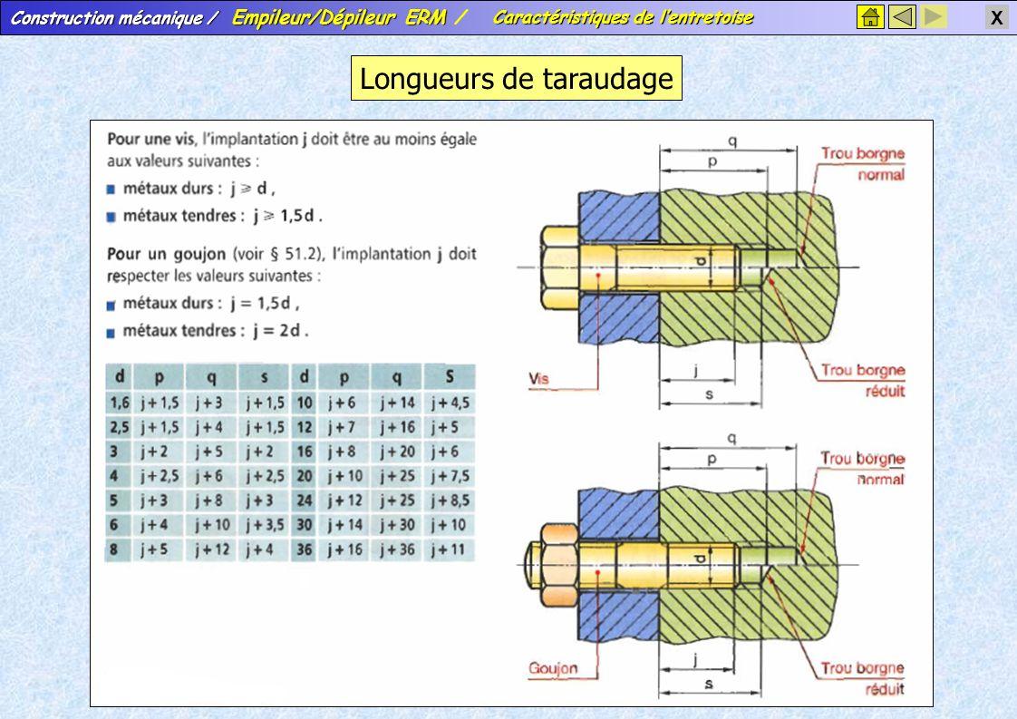 Construction mécanique / Empileur/Dépileur ERM Construction mécanique / Empileur/Dépileur ERM / X Longueurs de taraudage Caractéristiques de l'entreto