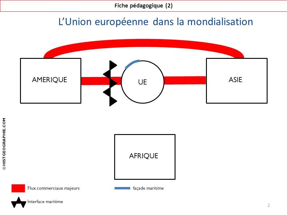 L'Union européenne dans la mondialisation Fiche pédagogique (2) 2 AFRIQUE UE AMERIQUEASIE Flux commerciaux majeurs Interface maritime © HISTGEOGRAPHIE.COM façade maritime