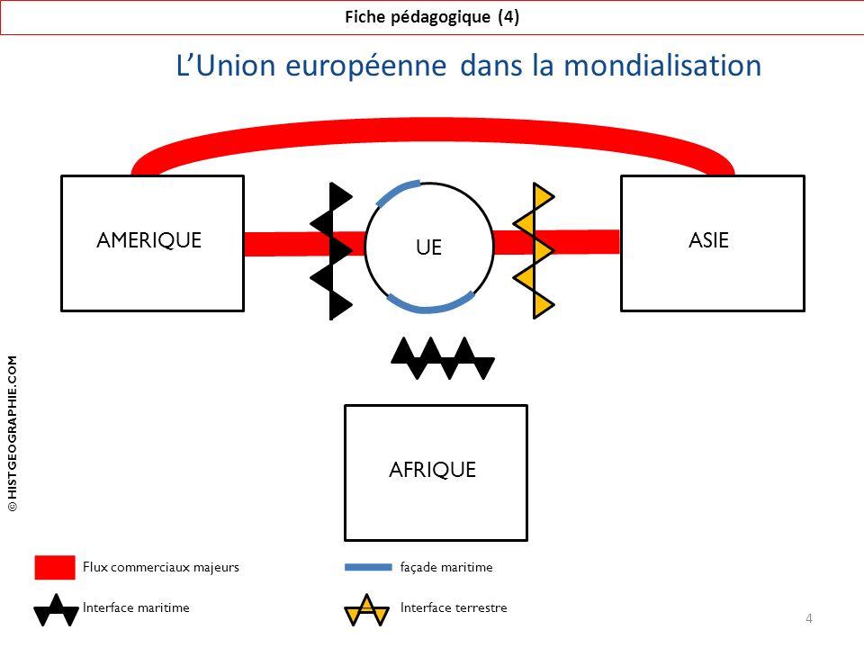 L'Union européenne dans la mondialisation Fiche pédagogique (4) 4 AFRIQUE UE AMERIQUEASIE Flux commerciaux majeurs Interface maritime © HISTGEOGRAPHIE.COM façade maritime Interface terrestre
