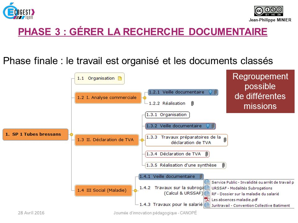Regroupement possible de différentes missions Phase finale : le travail est organisé et les documents classés Jean-Philippe MINIER 28 Avril 2016 Journée d'innovation pédagogique - CANOPÉ PHASE 3 : GÉRER LA RECHERCHE DOCUMENTAIRE