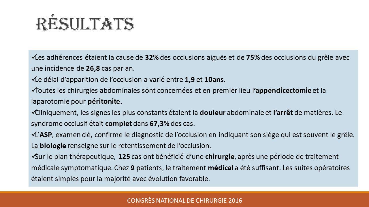 Résultats CONGRÈS NATIONAL DE CHIRURGIE 2016 Les adhérences étaient la cause de 32% des occlusions aiguës et de 75% des occlusions du grêle avec une incidence de 26,8 cas par an.