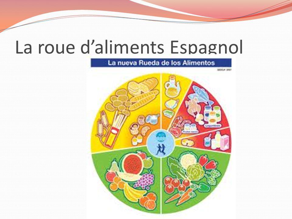 Bien-aimé La roue d'aliments Espagnol Les groupes de la roue, de gauche à  UP04
