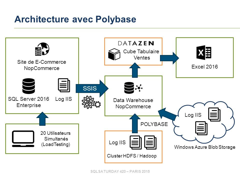 SQLSATURDAY 420 – PARIS 2015 Data Warehouse NopCommerce Architecture avec Polybase Cube Tabulaire Ventes Cluster HDFS / Hadoop Log IIS POLYBASE Windows Azure Blob Storage Site de E-Commerce NopCommerce Log IIS SQL Server 2016 Enterprise 20 Utilisateurs Simultanés (LoadTesting) SSIS Excel 2016