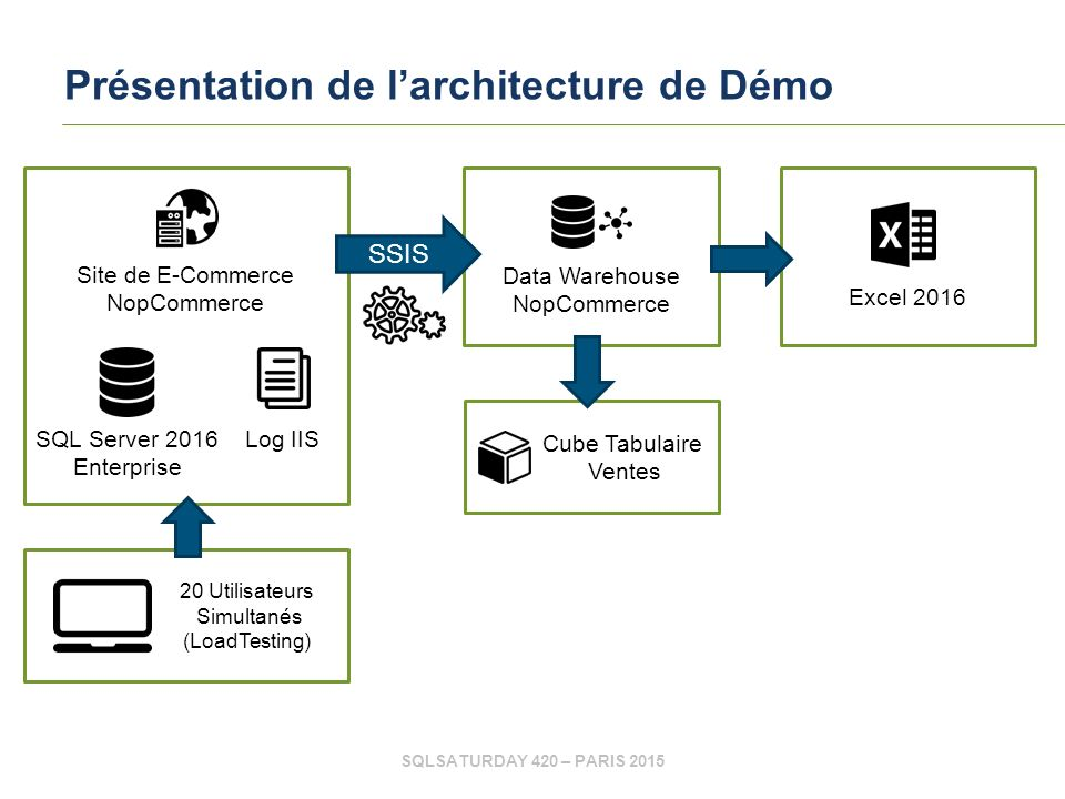 SQLSATURDAY 420 – PARIS 2015 Présentation de l'architecture de Démo Site de E-Commerce NopCommerce Log IIS SQL Server 2016 Enterprise Cube Tabulaire Ventes 20 Utilisateurs Simultanés (LoadTesting) Data Warehouse NopCommerce Excel 2016 SSIS