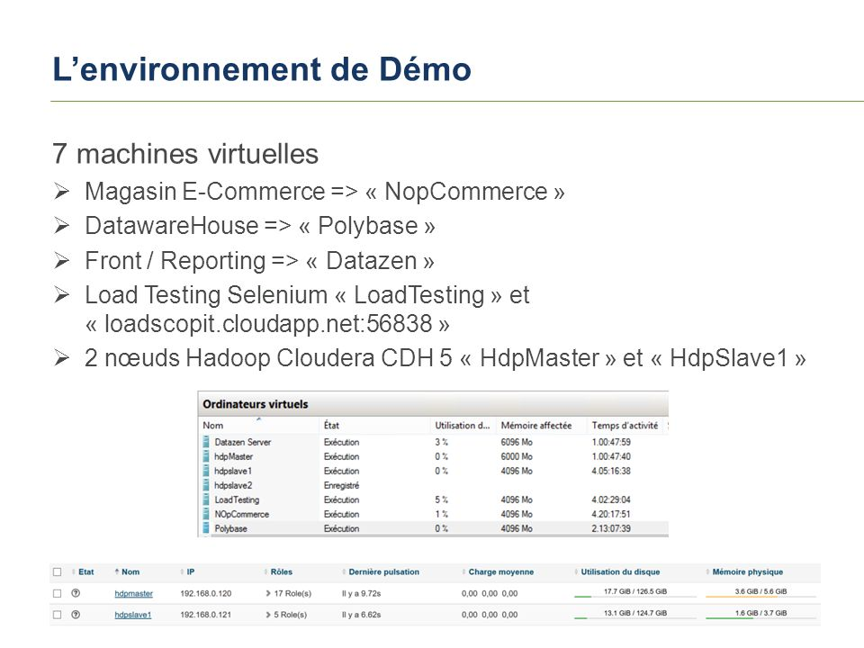 SQLSATURDAY 420 – PARIS 2015 L'environnement de Démo 7 machines virtuelles  Magasin E-Commerce => « NopCommerce »  DatawareHouse => « Polybase »  Front / Reporting => « Datazen »  Load Testing Selenium « LoadTesting » et « loadscopit.cloudapp.net:56838 »  2 nœuds Hadoop Cloudera CDH 5 « HdpMaster » et « HdpSlave1 »