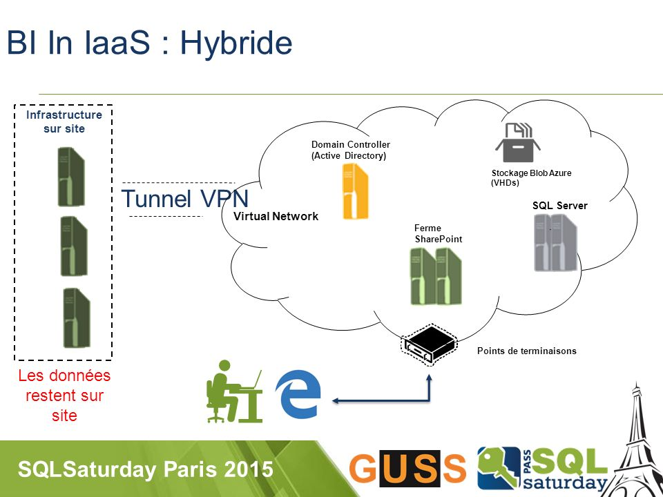 SQLSaturday Paris 2015 Tunnel VPN BI In IaaS : Hybride Points de terminaisons Stockage Blob Azure (VHDs) SQL Server Domain Controller (Active Directory) Ferme SharePoint Virtual Network Infrastructure sur site Les données restent sur site