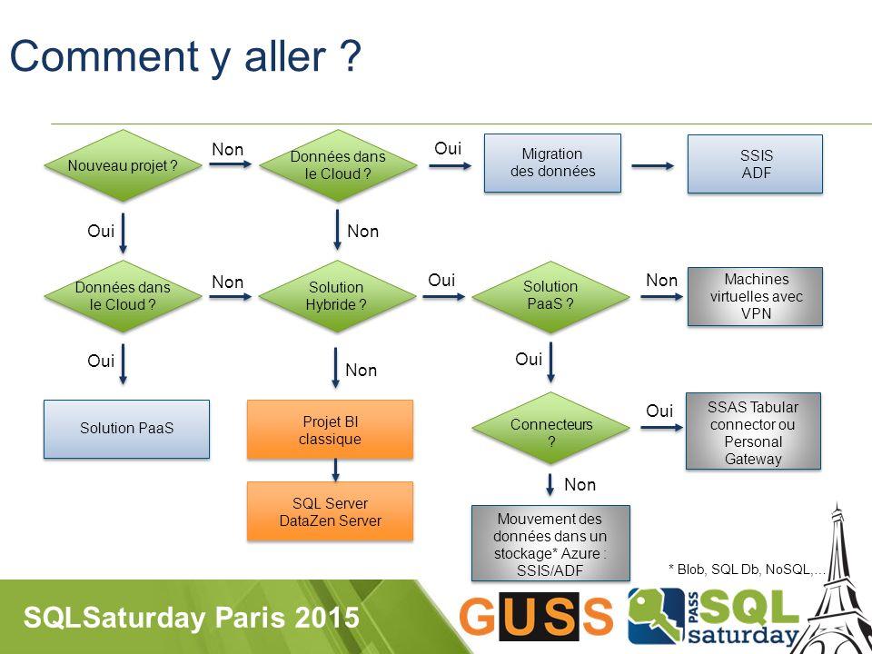 SQLSaturday Paris 2015 Nouveau projet . Comment y aller .