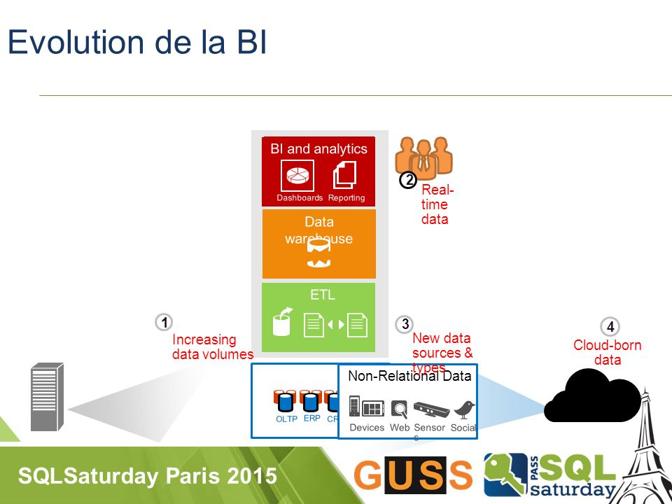 SQLSaturday Paris 2015 Evolution de la BI 7 Data sources Increasing data volumes 1 Real- time data 2 Non-Relational Data New data sources & types 3 Cloud-born data 4