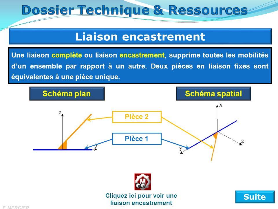Liaison encastrement Suite Une liaison complète ou liaison encastrement, supprime toutes les mobilités d'un ensemble par rapport à un autre.