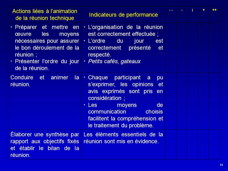 14 Actions liées à l'animation de la réunion technique Indicateurs de performance - -׀+++  Préparer et mettre en œuvre les moyens nécessaires pour assurer le bon déroulement de la réunion ;  Présenter l'ordre du jour de la réunion.