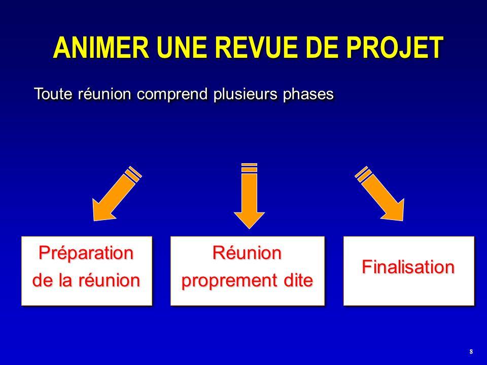 8 ANIMER UNE REVUE DE PROJET Toute réunion comprend plusieurs phases Préparation de la réunion FinalisationFinalisation Réunion proprement dite