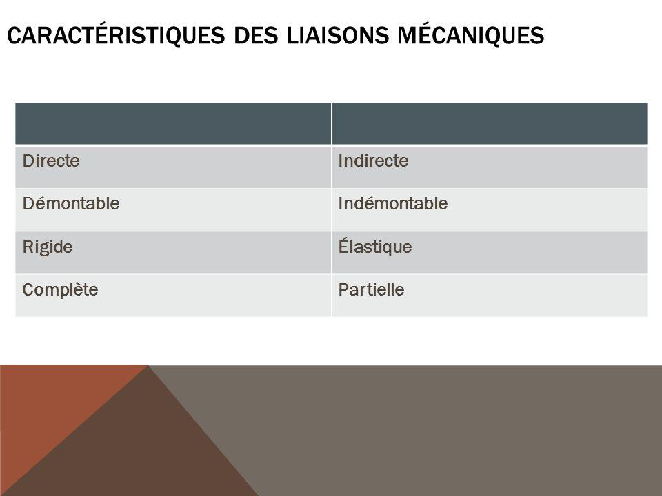CARACTÉRISTIQUES DES LIAISONS MÉCANIQUES DirecteIndirecte DémontableIndémontable RigideÉlastique ComplètePartielle