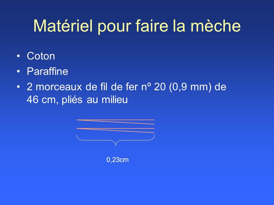 Matériel pour faire la mèche Coton Paraffine 2 morceaux de fil de fer nº 20 (0,9 mm) de 46 cm, pliés au milieu 0,23cm