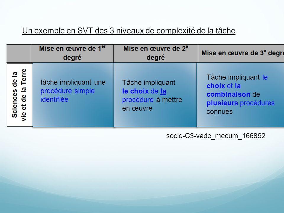 socle-C3-vade_mecum_166892 tâche impliquant une procédure simple identifiée Tâche impliquant le choix de la procédure à mettre en œuvre Un exemple en SVT des 3 niveaux de complexité de la tâche Tâche impliquant le choix et la combinaison de plusieurs procédures connues