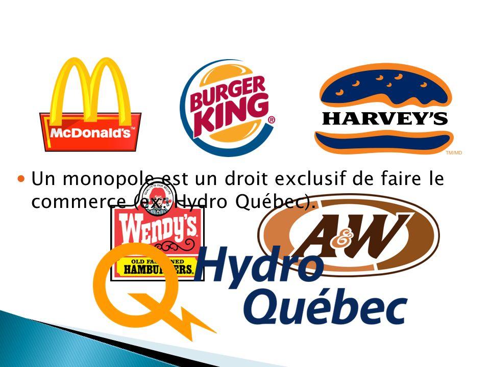 Un monopole est un droit exclusif de faire le commerce (ex: Hydro Québec).