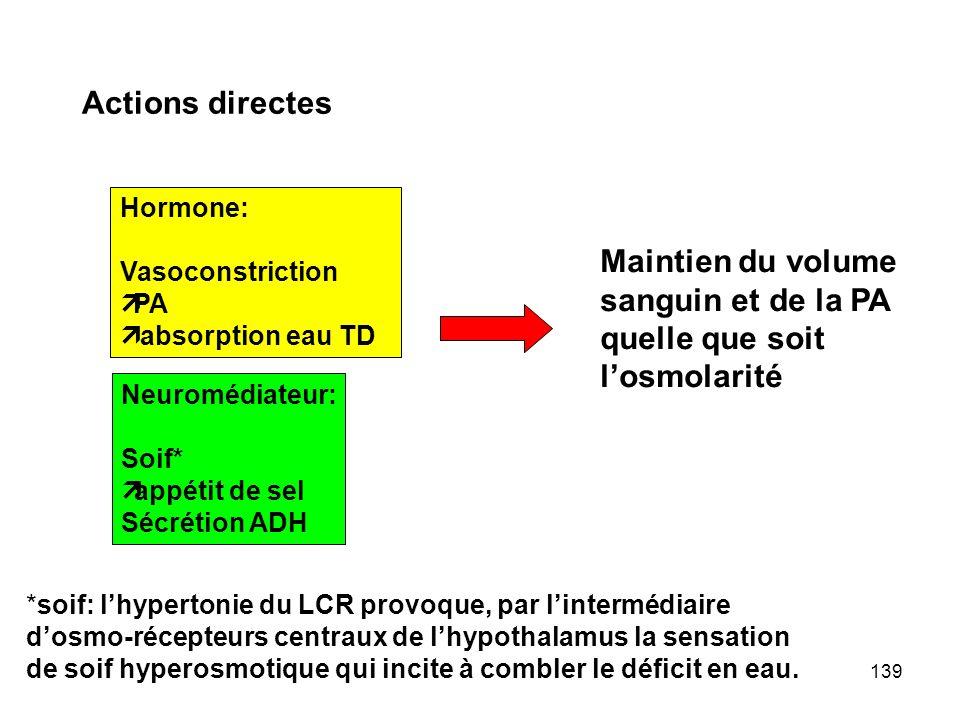 139 Hormone: Vasoconstriction  PA  absorption eau TD Neuromédiateur: Soif*  appétit de sel Sécrétion ADH Actions directes Maintien du volume sanguin et de la PA quelle que soit l'osmolarité *soif: l'hypertonie du LCR provoque, par l'intermédiaire d'osmo-récepteurs centraux de l'hypothalamus la sensation de soif hyperosmotique qui incite à combler le déficit en eau.