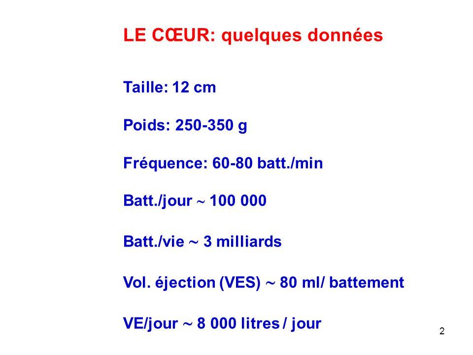 2 LE CŒUR: quelques données Taille: 12 cm Poids: 250-350 g Fréquence: 60-80 batt./min Batt./jour  100 000 Batt./vie  3 milliards Vol.