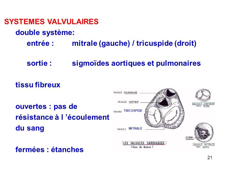 21 SYSTEMES VALVULAIRES double système: entrée : mitrale (gauche) / tricuspide (droit) sortie : sigmoïdes aortiques et pulmonaires tissu fibreux ouvertes : pas de résistance à l 'écoulement du sang fermées : étanches MITRALE TRICUSPIDE