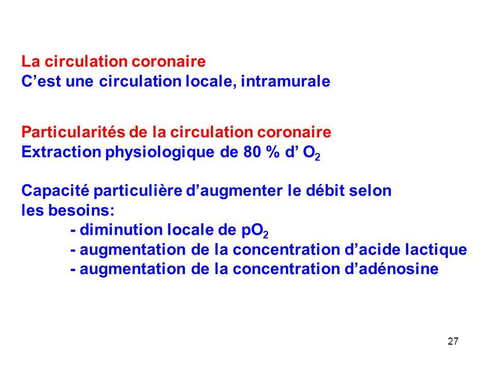 27 La circulation coronaire C'est une circulation locale, intramurale Particularités de la circulation coronaire Extraction physiologique de 80 % d' O 2 Capacité particulière d'augmenter le débit selon les besoins: - diminution locale de pO 2 - augmentation de la concentration d'acide lactique - augmentation de la concentration d'adénosine