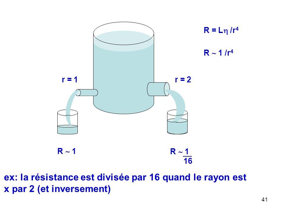 41 R = L  /r 4 R  1 /r 4 r = 1 r = 2 R  1 16 ex: la résistance est divisée par 16 quand le rayon est x par 2 (et inversement)