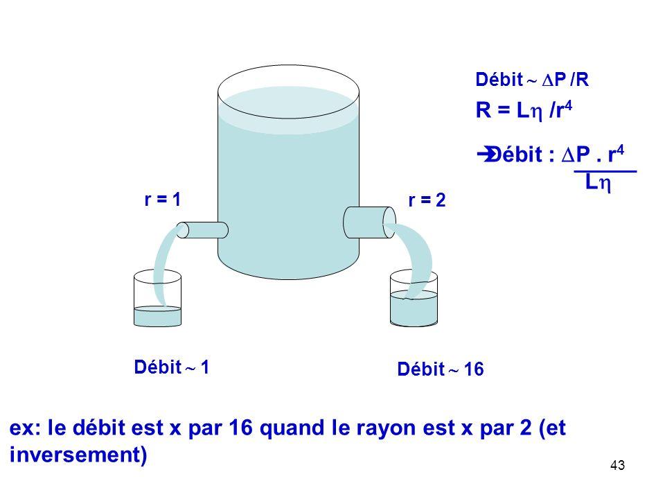 43 r = 1 r = 2 Débit  1 Débit  16 ex: le débit est x par 16 quand le rayon est x par 2 (et inversement) Débit   P /R R = L  /r 4  Débit :  P.