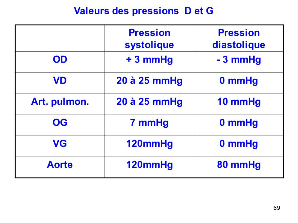 69 Pression systolique Pression diastolique OD+ 3 mmHg- 3 mmHg VD20 à 25 mmHg0 mmHg Art.