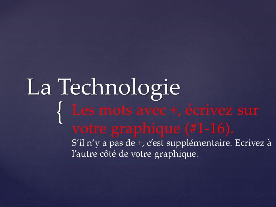 { La Technologie Les mots avec +, écrivez sur votre graphique (#1-16).