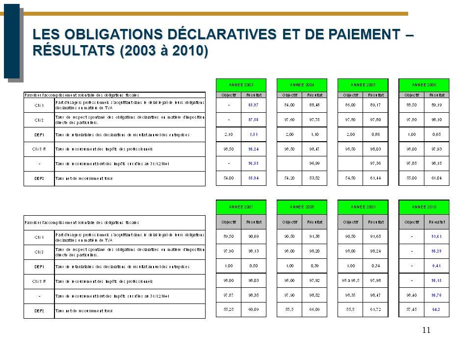 11 LES OBLIGATIONS DÉCLARATIVES ET DE PAIEMENT – RÉSULTATS (2003 à 2010)