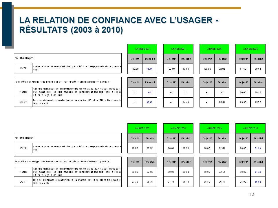 12 LA RELATION DE CONFIANCE AVEC L'USAGER - RÉSULTATS (2003 à 2010)