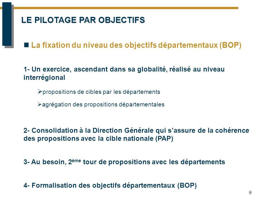 9 LE PILOTAGE PAR OBJECTIFS La fixation du niveau des objectifs départementaux (BOP) 1- Un exercice, ascendant dans sa globalité, réalisé au niveau interrégional  propositions de cibles par les départements  agrégation des propositions départementales 2- Consolidation à la Direction Générale qui s'assure de la cohérence des propositions avec la cible nationale (PAP) 3- Au besoin, 2 ème tour de propositions avec les départements 4- Formalisation des objectifs départementaux (BOP)