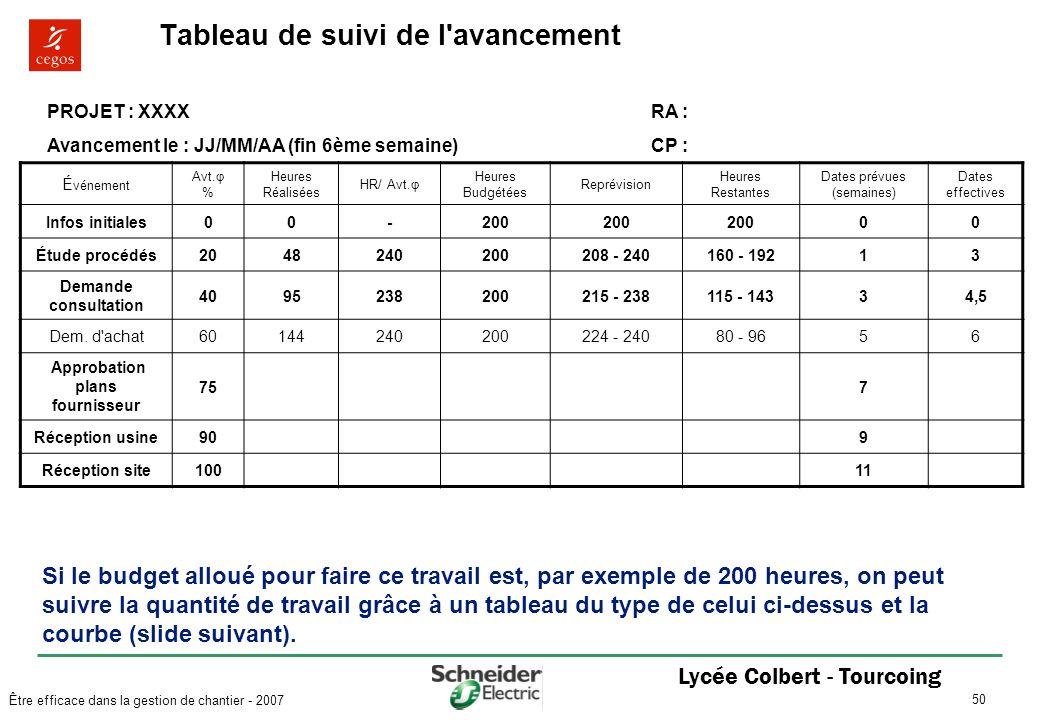 Extraordinaire Tableau Suivi De Chantier &YE17 | Aieasyspain #UW_51