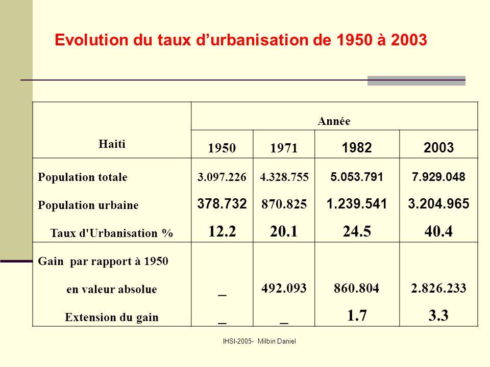 IHSI-2005- Milbin Daniel Evolution du taux d'urbanisation de 1950 à 2003 Année Haiti 19501971 19822003 Population totale3.097.2264.328.755 5.053.7917.929.048 Population urbaine 378.732 870.825 1.239.5413.204.965 Taux d Urbanisation % 12.220.124.540.4 Gain par rapport à 1950 en valeur absolue _ 492.093860.8042.826.233 Extension du gain __1.73.3