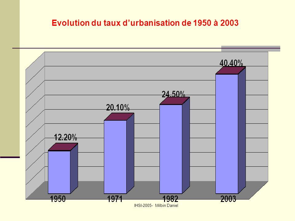 IHSI-2005- Milbin Daniel Evolution du taux d'urbanisation de 1950 à 2003