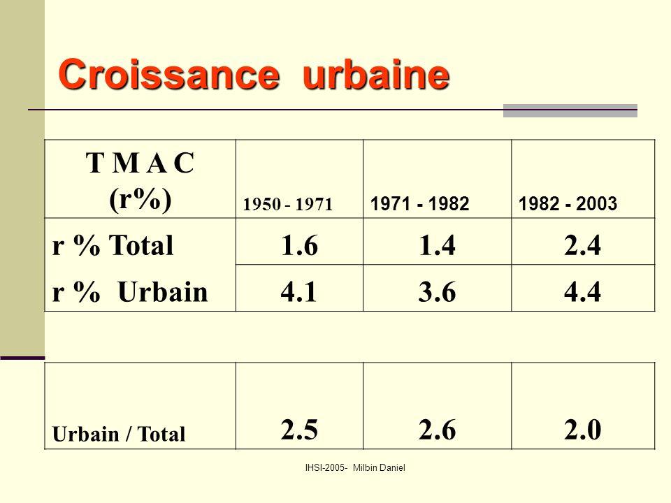 IHSI-2005- Milbin Daniel Croissance urbaine Croissance urbaine T M A C (r%) 1950 - 1971 1971 - 19821982 - 2003 r % Total1.61.42.4 r % Urbain4.13.64.4 Urbain / Total 2.52.62.0